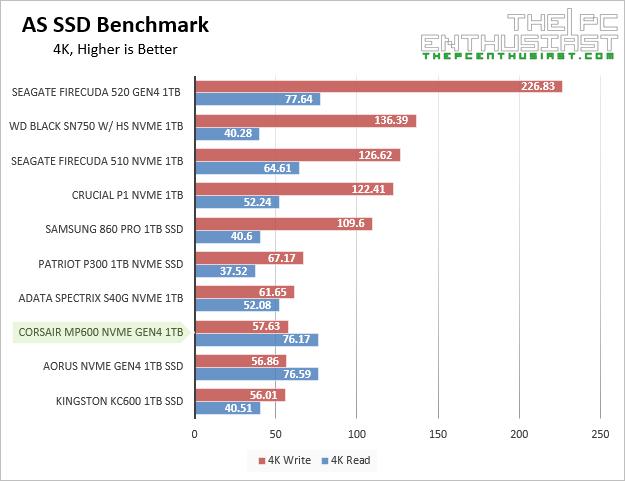 corsair mp600 as ssd random benchmark