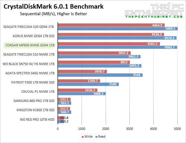 corsair mp600 crystaldiskmark sequential benchmark