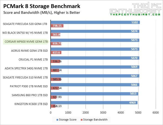 corsair mp600 pcmark 8 storage benchmark