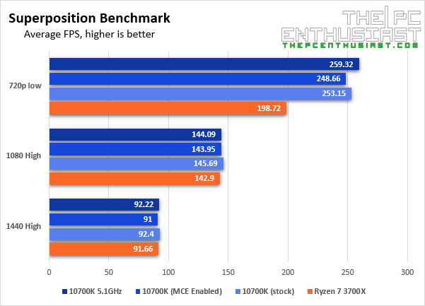 intel core i7-10700k superposition benchmarks