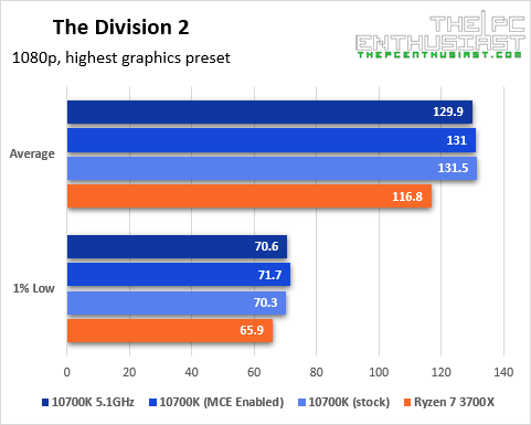 intel core i7-10700k the division 2 1080p game benchmark