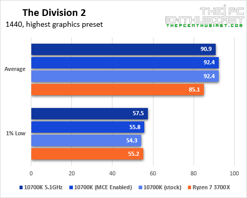 intel core i7-10700k the division 2 1440p game benchmark