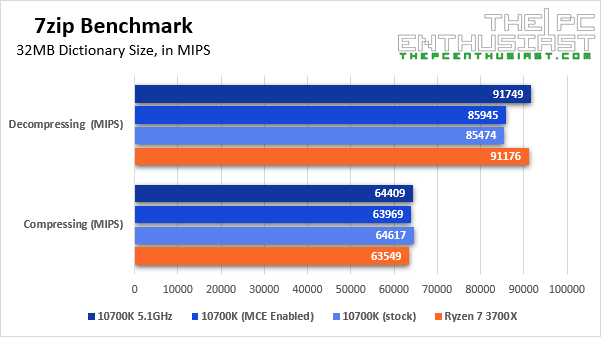 intel i7-10700k 7zip benchmark