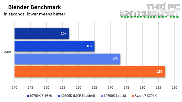 intel i7-10700k blender benchmark