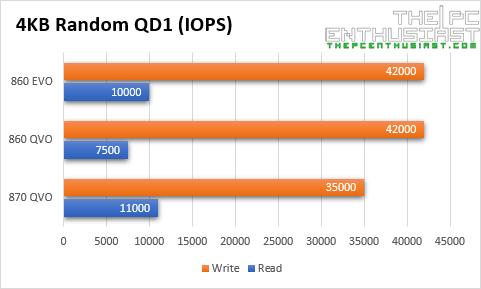 samsung 870 qvo vs 860 qvo evo 4kb random qd1