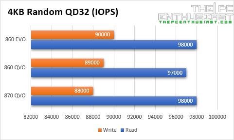 samsung 870 qvo vs 860 qvo evo 4kb random qd32
