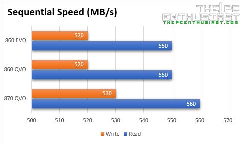 samsung 870 qvo vs 860 qvo evo sequential speed