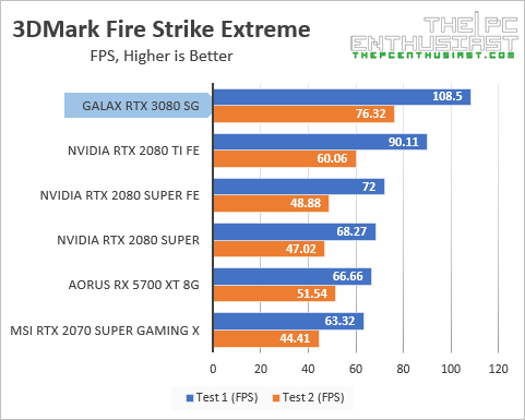 galax-rtx-3080-3dm-fire-strike-extreme-fps-benchmark