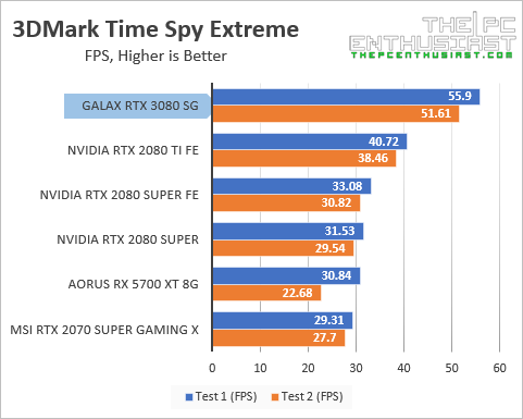 galax-rtx-3080-3dm-time-spy-extreme-fps-benchmark