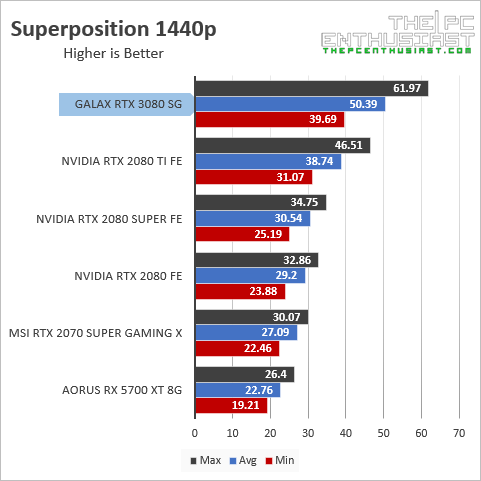galax-superposition-1440p-benchmark