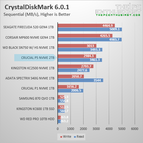 crucial-p5-crystaldiskmark-sequential-benchmark
