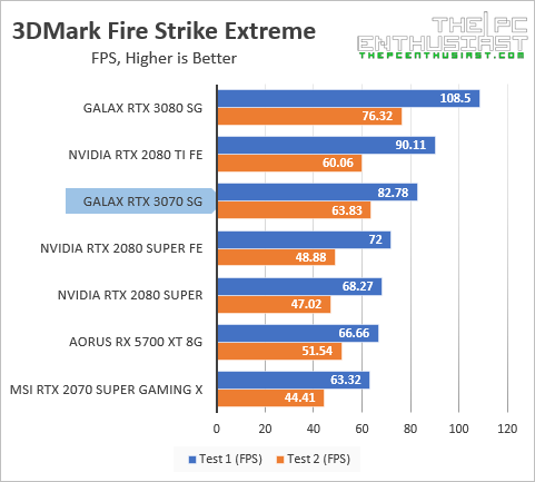 galax rtx 3070 3dmark fire strike ext fps benchmark