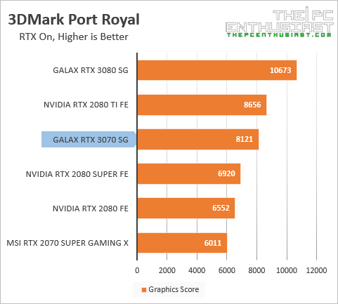 galax rtx 3070 3dmark port royal benchmark
