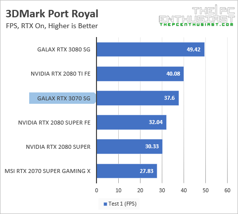 galax rtx 3070 3dmark port royal fps benchmark