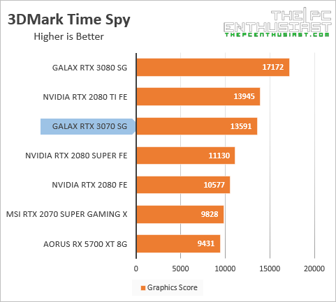 galax rtx 3070 3dmark time spy benchmark