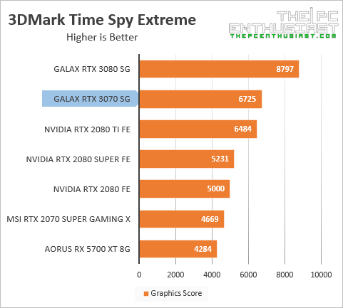 galax rtx 3070 3dmark time spy ext benchmark