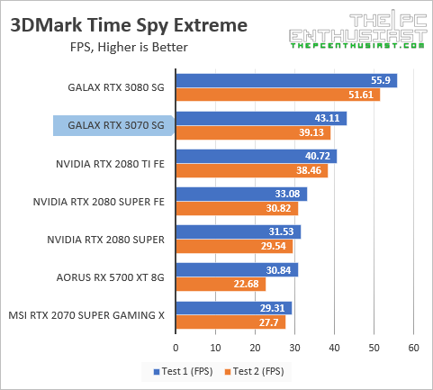 galax rtx 3070 3dmark time spy ext fps benchmark