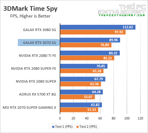 galax rtx 3070 3dmark time spy fps benchmark