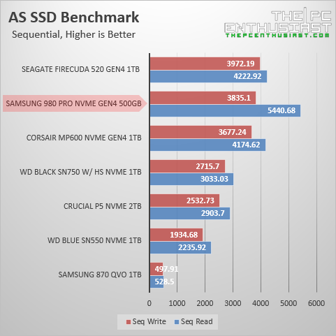 samsung 980 pro as ssd benchmark