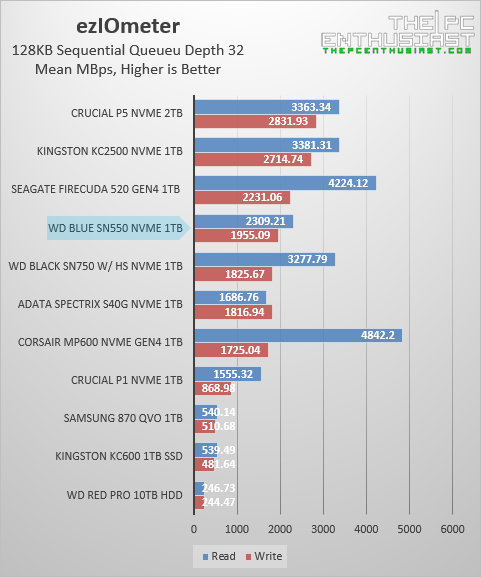 wd-sn550-eziometer-sequential-benchmark