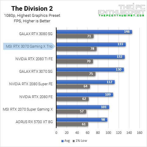 3070 the division 2 1080p benchmark