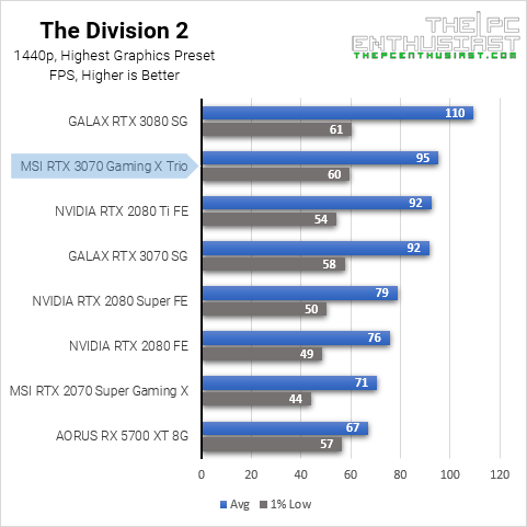 3070 the division 2 1440p benchmark