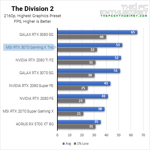 3070 the division 2 2160p benchmark
