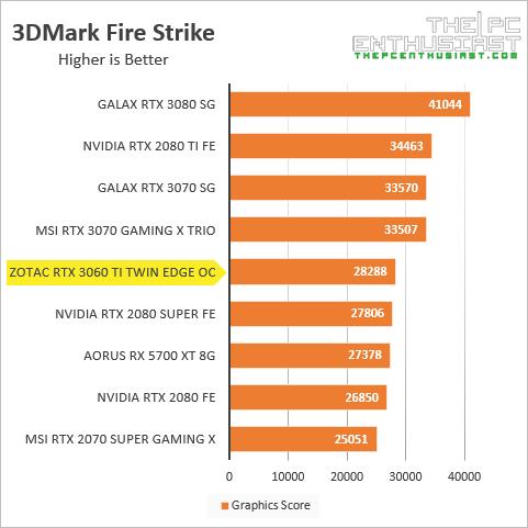 zotac rtx 3060 ti 3dmark fire strike benchmark