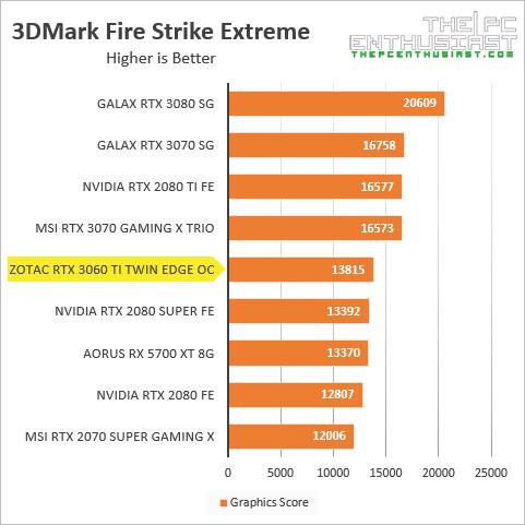 zotac rtx 3060 ti 3dmark fire strike extreme benchmark