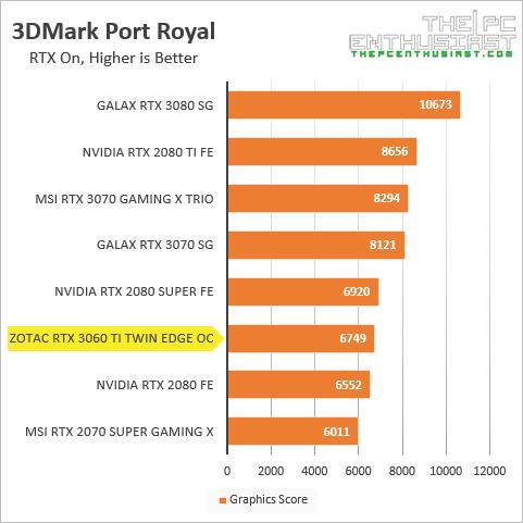 zotac rtx 3060 ti 3dmark port royal benchmark