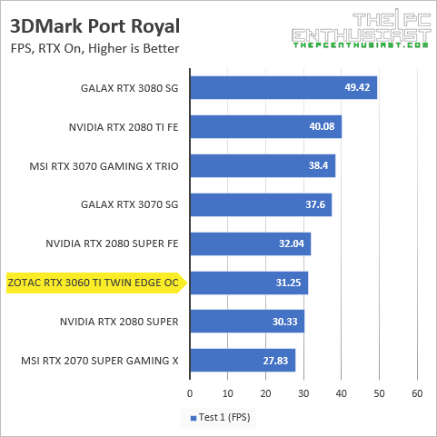 zotac rtx 3060 ti 3dmark port royal fps benchmark