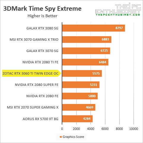 zotac rtx 3060 ti 3dmark time spy extreme benchmark