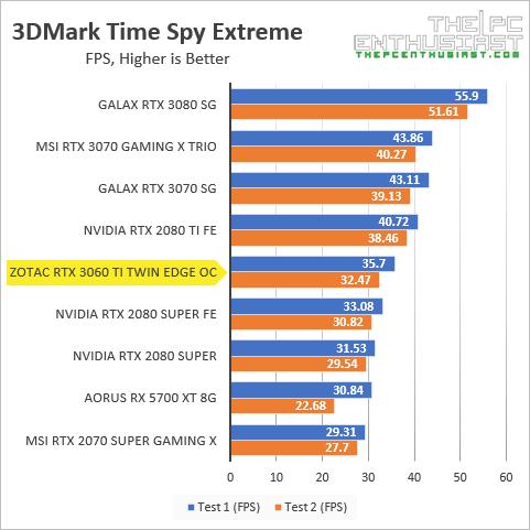 zotac rtx 3060 ti 3dmark time spy extreme fps benchmark