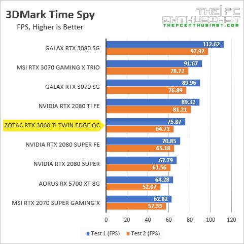 zotac rtx 3060 ti 3dmark time spy fps benchmark