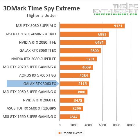 galax rtx 3060 3dmark time spy extreme benchmark