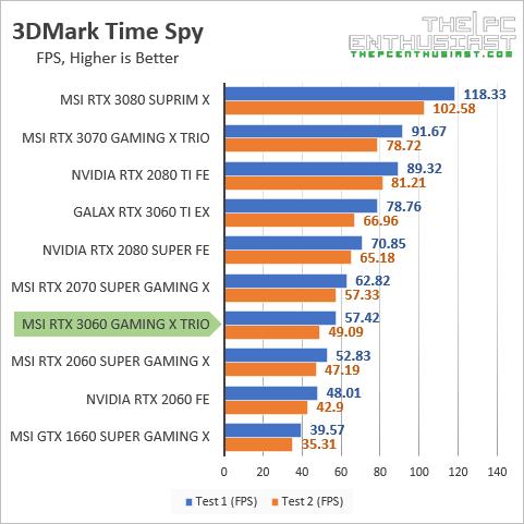 msi rtx 3060 3dmark time spy fps benchmark