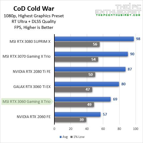 msi rtx 3060 codcw 1080p rtx dlss benchmark