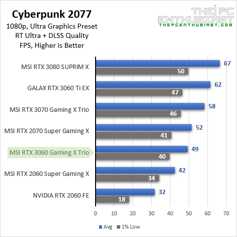 msi rtx 3060 cyberpunk 20177 1080p rtx dlss benchmark