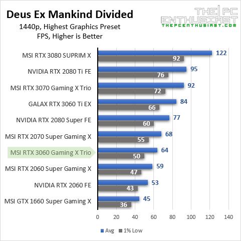 msi rtx 3060 dxmd 1440p benchmark
