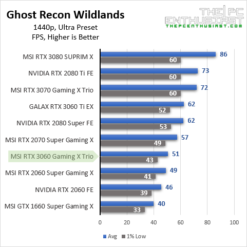 msi rtx 3060 grw 1440p benchmark