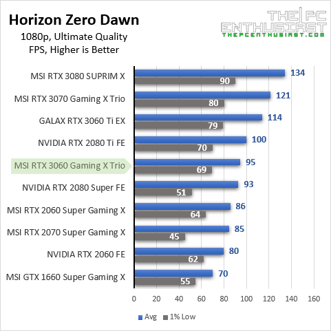 msi rtx 3060 hzd 1080p benchmark