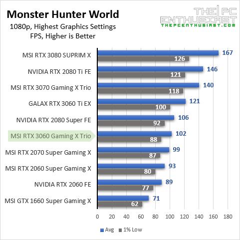 msi rtx 3060 mhw 1080p benchmark