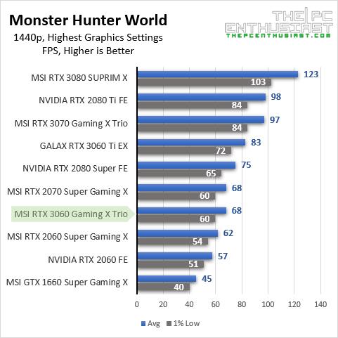 msi rtx 3060 mhw 1440p benchmark