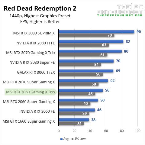 msi rtx 3060 rdr2 1440p benchmark