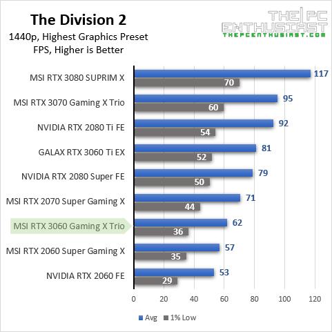 msi rtx 3060 td2 1440p benchmark