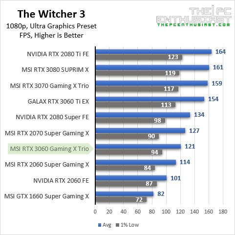 msi rtx 3060 witcher3 1080p benchmark