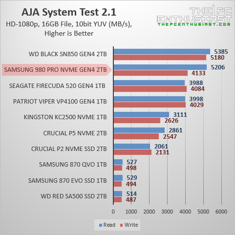 samsung 980 pro 2tb aja benchmark
