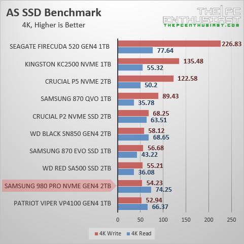 samsung 980 pro 2tb as ssd 4k random benchmark