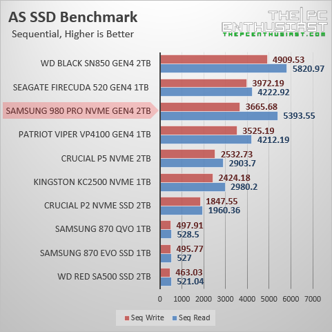 samsung 980 pro 2tb as ssd benchmark