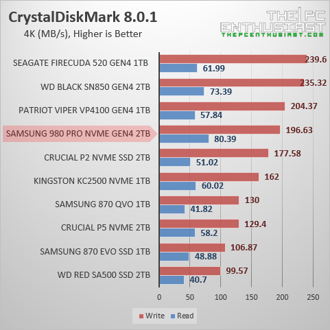 samsung 980 pro 2tb crystaldiskmark 4k random benchmark